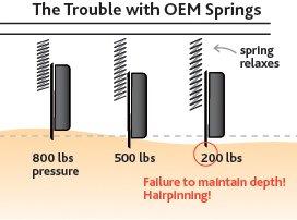 Not enough pressure with OEM Springs