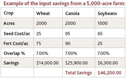 Engage-Intelligent-Ag-input-savings